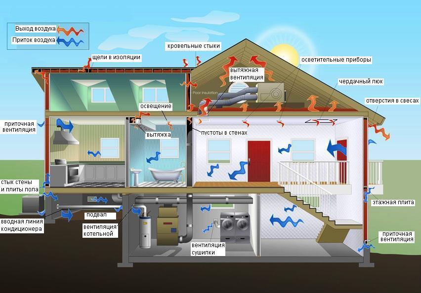 теплоизоляция дома ппу